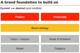 4 tiers of brand strategy