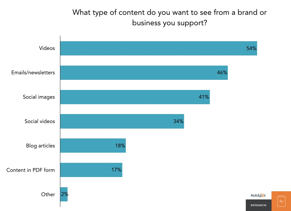 branded-content-people-want-chart
